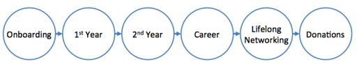 Customer Lifecycle for a Student