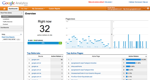 Imagine a Google Analytics like interface to better understand how learners are engaging with your MOOC