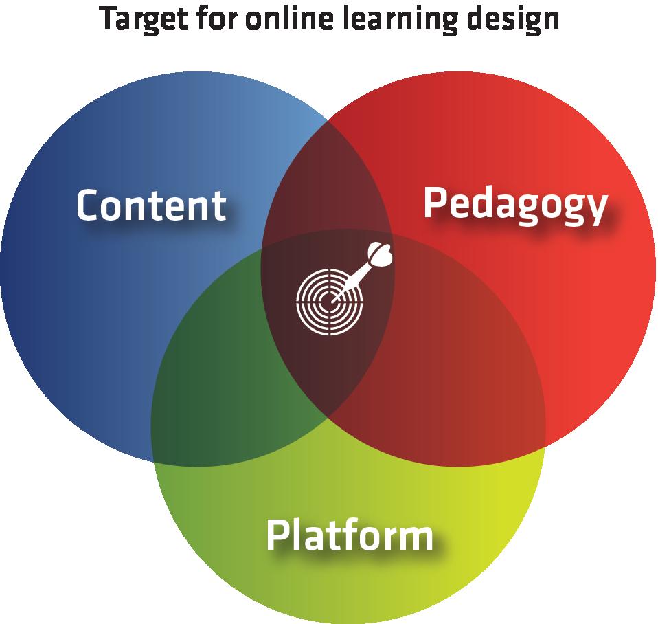 Venn diagram showing overlap among platform, pedagogy, and content