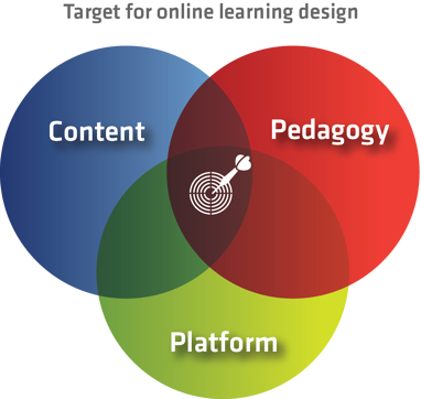 Venn diagram showing overlap among platform, pedagogy, and content