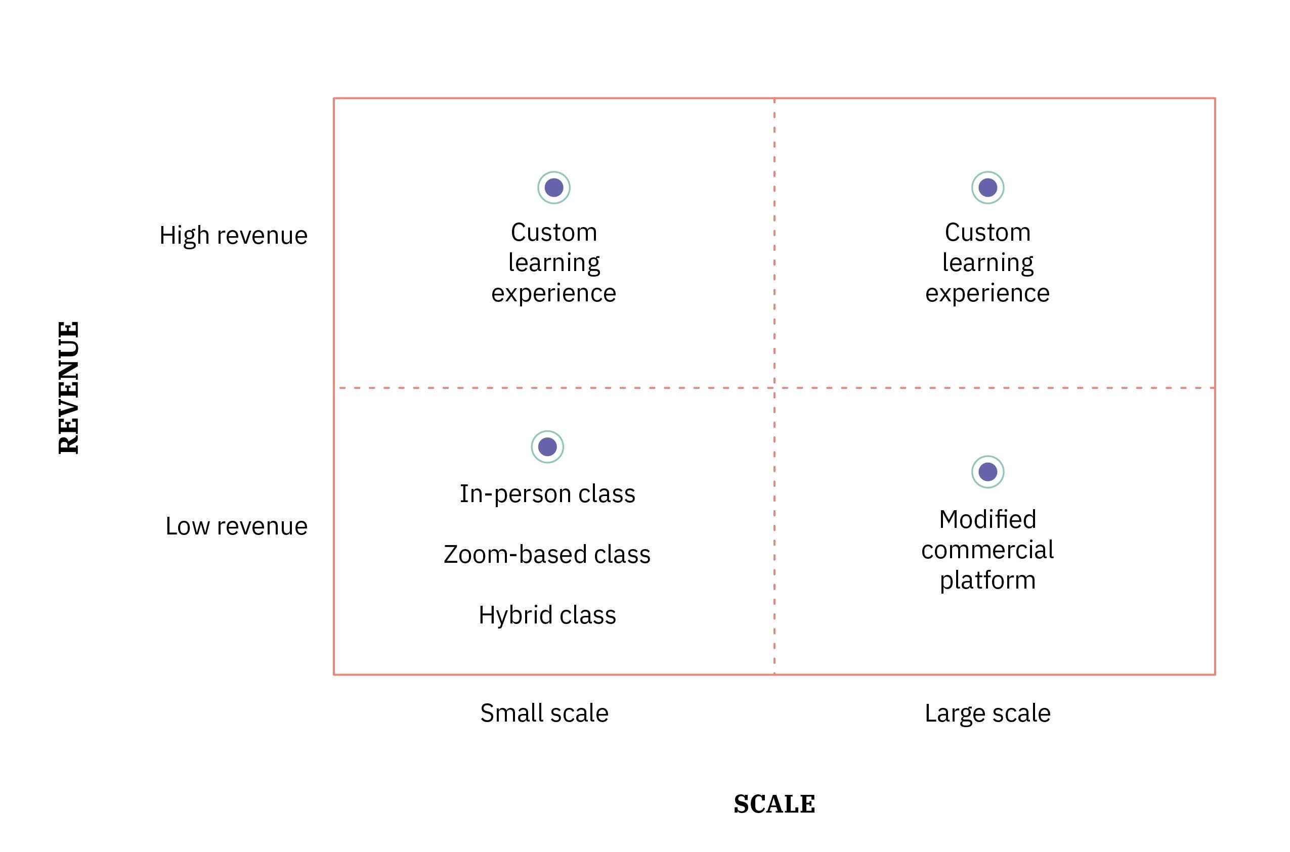 Blog Post_6.9.21_Richness vs. Reach_Chart