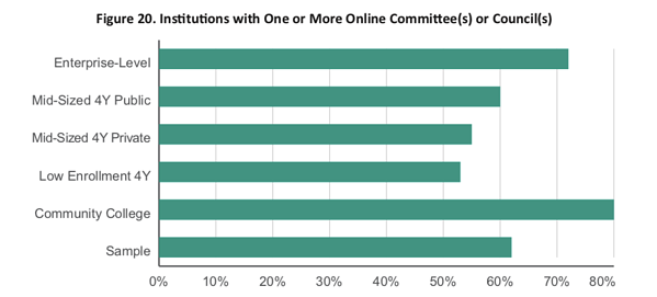CHLOE 3-Figure 20. Institutions with One or More Online Committee(s) or Council(s)