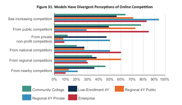CHLOE 3-Figure 31. Models Have Divergent Perceptions of Online Competition