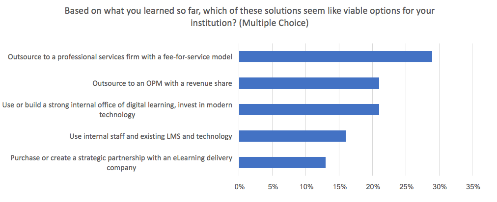 Eduventures-Poll2-ViableSolution.png