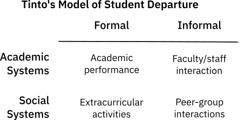 TintoModelSocialDeparture