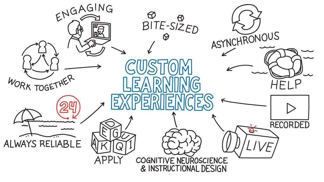 Custom Learning Experiences